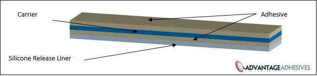 Double Coated Tape Diagram